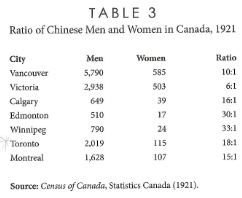 Source: Chan, Arlene. The Chinese in Toronto from 1878: From outside to inside the Circle. Toronto: Dundurn, 2011. Print.